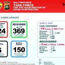 Covid-19 di Bali: Sembuh Lima, Positif Baru Bertambah 14