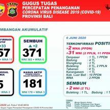 Covid-19 di Bali: Pasien Baru Bertambah 33, Total Sembuh 371