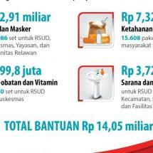 PLN Peduli, Salurkan Rp14,05 Miliar Bantu Warga Terdampak Covid-19