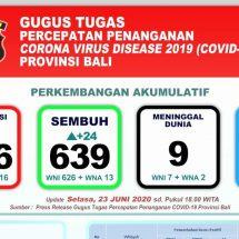 Pasien Covid-19 di Bali Capai 1.116, Sembuh 639