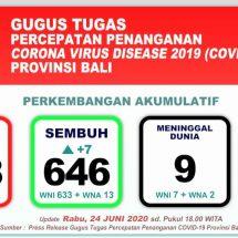 Hari Ini, Kasus Positif Covid-19 di Bali Bertambah 42