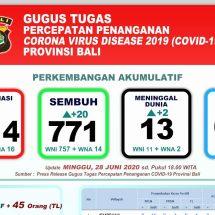 Perkembangan Covid-19 di Bali, Pasien Meninggal 13, Dalam Perawatan 630