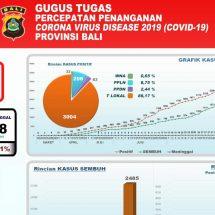 Perkembangan Covid-19 di Bali, Pasien Dirawat Tinggal 483 Orang