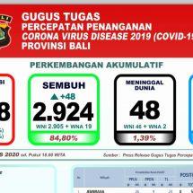 Kesembuhan Pasien Covid-19 di Bali Terus Meningkat