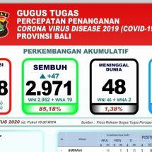 Kesembuhan Pasien Covid-19 di Bali Terus Meningkat, Dirawat Tinggal 469
