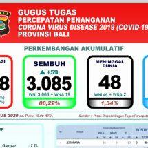 Covid-19 di Bali, Pasien Meninggal Tetap 48, Yang Sembuh Terus Meningkat