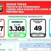 Perkembangan Covid-19 di Bali: Pasien Sembuh Terus Meningkat, Yang Dirawat Tinggal 460