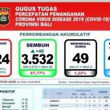 Perkembangan Covid-19 di Bali: Kesembuhan Pasien Terus Meningkat