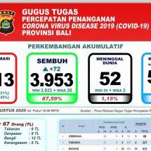 Perkembangan Covid-19 di Bali: Pasien Sembuh Capai 87,59 Persen