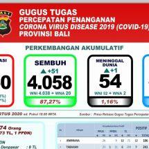 Lagi, Satu Pasien Covid-19 di Bali Meninggal, Total 54
