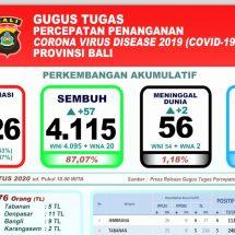 Lagi, Dua Pasien Covid-19 di Bali Meninggal, Total 56