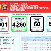 Total Pasien Covid-19 di Bali yang Meninggal Mencapai 60 Orang