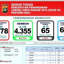 Perkembangan Covid-19 di Bali, Pasien Meninggal Bertambah Tiga, Total 65