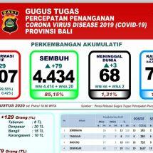 Lagi Tiga Pasien Covid-19 di Bali Meninggal, Total Jadi 68