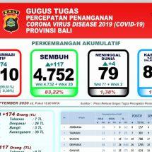 Lagi, Empat Pasien Covid-19 di Bali Meninggal, Total 79
