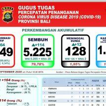 Pasien Covid-19 di Bali yang Meninggal Bertambah 12, Total 128