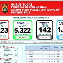 Lagi 14 Pasien Covid-19 di Bali Meninggal, Total 142 Orang