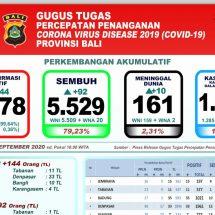 Covid-19 di Bali, Kasus Meninggal Terus Bertambah, Total 161 Orang