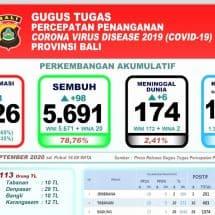 Bertambah Enam, Total Pasien Covid-19 di Bali yang Meninggal 174 Orang
