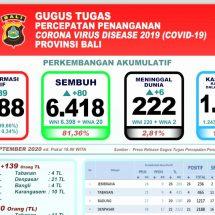 Bertambah Enam, Total Pasien Covid-19 di Bali yang Meninggal Capai 222 Orang