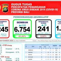 Covid-19 di Bali, Pasien Meninggal Bertambah Lima, Total 241 Orang