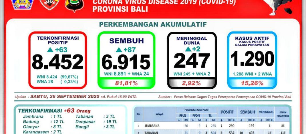 Perkembangan Covid-19 di Bali, Pasien Meninggal Bertambah Dua