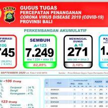Perkembangan Covid-19 di Bali: Pasien Meninggal Bertambah Delapan, Total 271 Orang