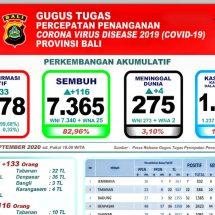 Update Penanggulangan Covid-19 di Bali: Pasien Positif Bertambah 133, Meninggal Empat Orang