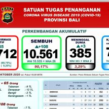 Perkembangan Covid-19, Lagi Tiga Pasien Meninggal di Bali, Total 385 Orang