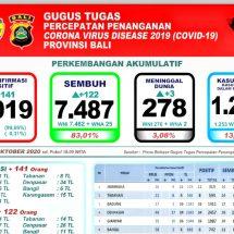Perkembangan Covid-19 di Bali: Total Sembuh 7.487 Orang, Meninggal 278