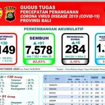 Update Covid-19 di Bali, Lagi Enam Pasien Meninggal