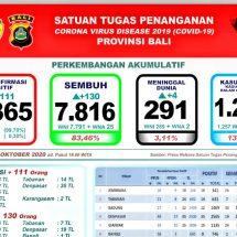 Update Penanggulangan Covid-19 di Bali: Lagi Empat Meninggal, Total 291 Orang