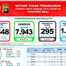 Update Penanggulangan  Covid-19 di Bali: Lagi Empat Meninggal, Total 295 Orang