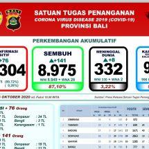 Perkembangan Covid-19 di Bali: Sembuh Bertambah 141, Meninggal Delapan Orang