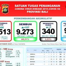 Update Penanggulangan Covid-19 di Bali: Pasien Sembuh Makin Banyak, Total 9.273 Orang