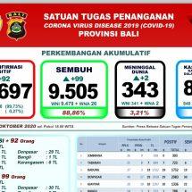 Kesembuhan Pasien Covid-19 di Bali Capai 88,86 Persen