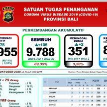 Pasien Sembuh Covid-19 di Bali Melonjak 105 Orang