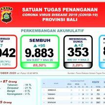 Update Penanggulangan Covid-19 di Bali: Angka Kesembuhan Terus Meningkat, Capai 89,5 Persen
