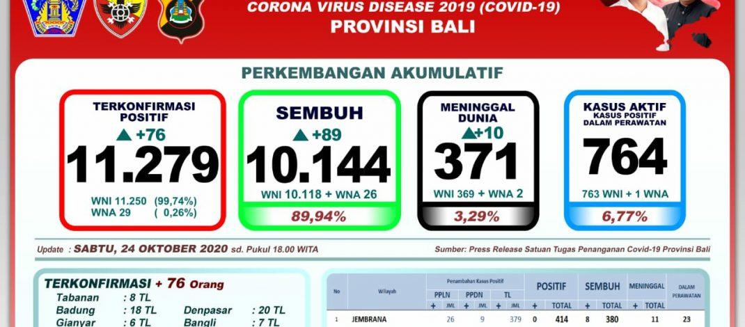 Perkembangan Covid-19 di Bali: Lagi Sepuluh Meninggal, Total 371 Orang