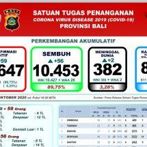 Perkembangan Covid-19 di Bali: Sembuh Bertambah 56, Meninggal Dua