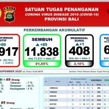Update Penanggulangan Covid-19 di Bali, Sembuh Bertambah 85, Meninggal Satu Orang