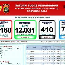 Perkembangan Covid-19 di Bali: Positif Bertambah 94, Sembuh 73 Orang