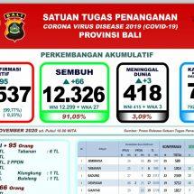Update Penanggulangan Covid-19 di Bali, Lagi Tiga Pasien Meninggal