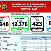 Perkembangan Covid-19 di Bali: Total Pasien Sembuh 12.376 Orang