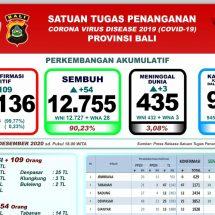 Perkembangan Covid-19 di Bali, Kasus Positif Bertambah 109 dan Meninggal Tiga Orang