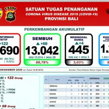 Update Penanggulangan Covid-19 di Bali: Positif Bertambah 122, Meninggal Empat Orang