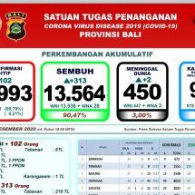 Penanggulangan Covid-19 Di Bali: Sembuh 313, Dua Meninggal