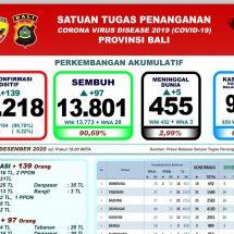 Perkembangan Covid-19 di Bali: Pasien Meninggal Bertambah Lima, Total 455 Orang