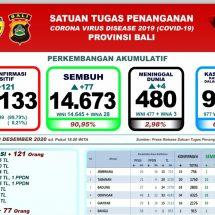 Update Penanggulangan Covid-19 di Bali: Lagi Empat Pasien Meninggal, Total 480 Orang