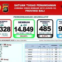 Update Penanggulangan Covid-19 di Bali, Lagi Pasien Meninggal Bertambah Empat